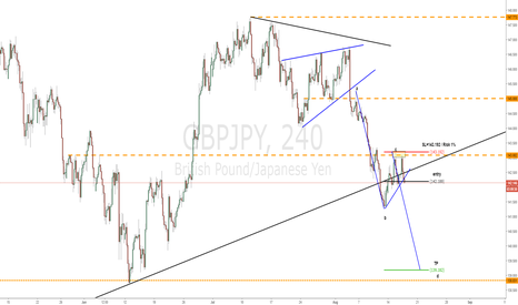 GBPJPY: Simple abc