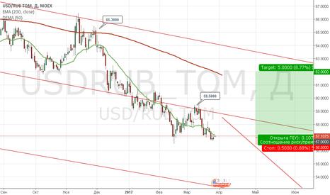 USDRUB_TOM: usd/rub (а стоит ли покупать когда дешево...)