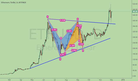 ETHUSD: Harmonics more common in consolidation. Ether BAT after BAT