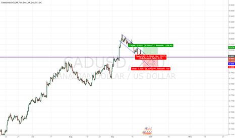 CADUSD: Buy CADUSD chance