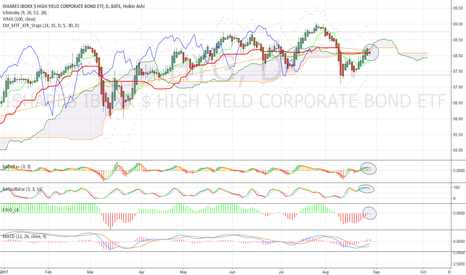 HYG: $HYG - smells like trouble?