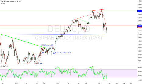 DEU30: DAX INDEX Just an update
