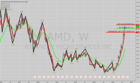 AMD: TRADE IDEA: AMD COVERED CALL/NAKED SHORT PUT