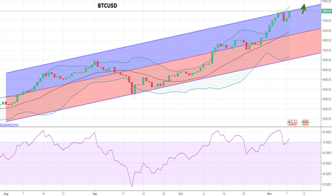 BTCUSD: Bitcoin is continuing to rise up and broke the resistance level