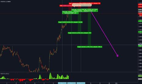 EURUSD: EUR/USD  ready to retrace 200 pips?