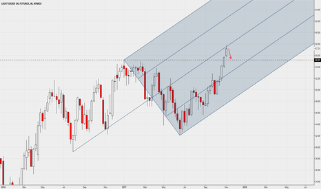 CL1!: Weekly - Median Line test