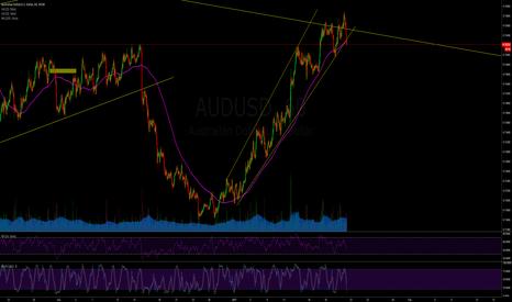 AUDUSD: AUDUSD Short/Sell