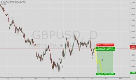 GBPUSD: Possible bearish beginning of wave 3
