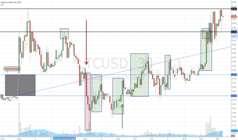 LTCUSD: Breakout above the gap. Filling of the gap super confirmed.