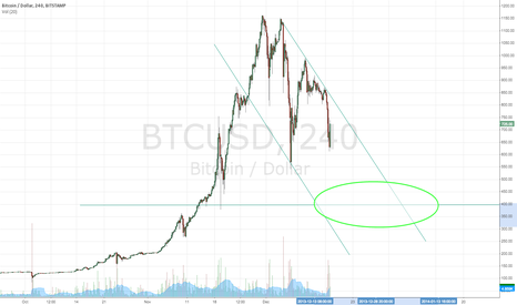 BTCUSD: Still Waiting...