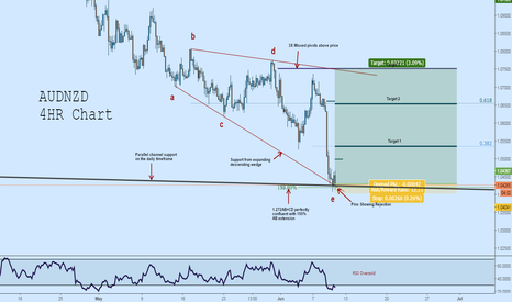 AUDNZD: AUDNZD Long: Expanding Wedge Complete at Critical Level