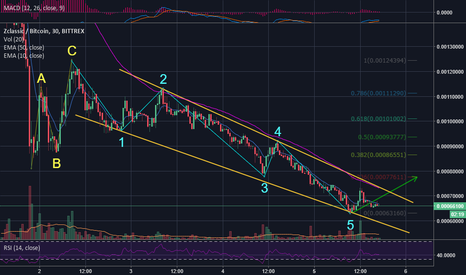 ZCLBTC: Elliot 5-wave of Bear cycle may now completed (or near complete)