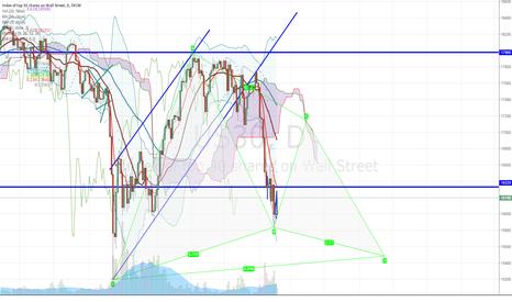 US30: Possible Gartley on DJIA