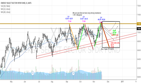 XLE: XLE going to Short