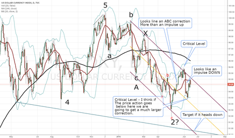 DXY: My take on the Dollar Index EW