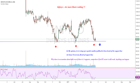 INFY: Infy : Are more Bears waiting ?!