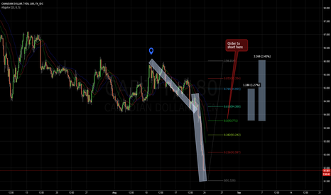 CADJPY: Order to Short, potential Gains 1000 Pips