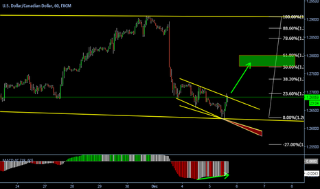 USDCAD: Changing