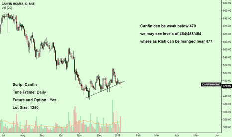 CANFINHOME: Canfin seems to be weak below given levels...