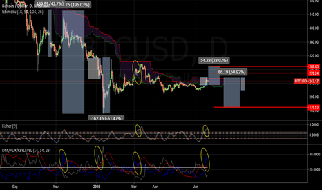 BTCUSD: bullish and bearish scenarios - most likely bearish