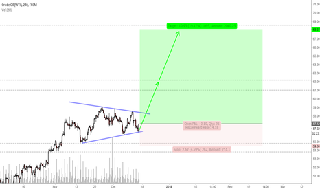 USOIL: WTI is Setting up for Another Rally