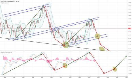 DXY: USD Index looks bearish.