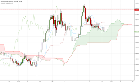 GBPJPY: Time to watch GBPJPY closely