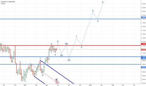 EURUSD: Potenziale scenario settimanale per euro dollaro