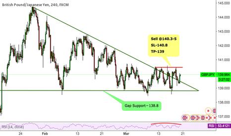 GBPJPY: GBPJPY Trading In Rectangular region