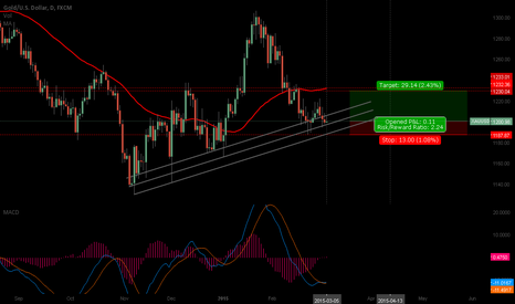 XAUUSD: $XAUUSD  D.chart : short term long