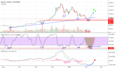 BTCUSD: [BTC/USD] When's the dip over!?
