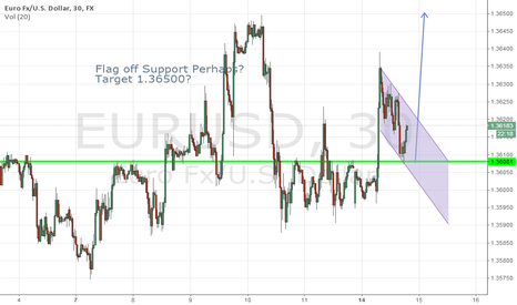 EURUSD: Flag forming on eurusd possible, what do you think?