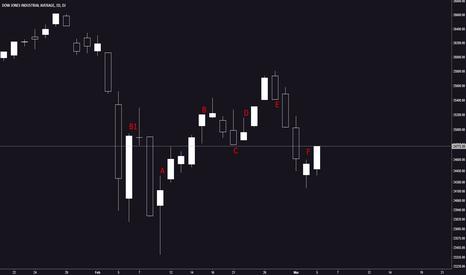 DJI: Congestione per il Dow Jones Ind ma prevale lo short?