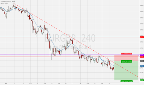EURGBP: Short EURGBP – getting into downtrend on retracement