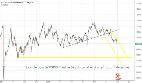 USDCHF: Le Dollar Franc Suisse similaire au DollarYen