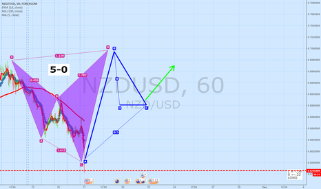 NZDUSD: NZDUSD 60 Minute Update | Shark To 5-0 Pattern