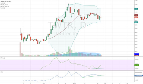 TWTR: Accumulation on TWTR