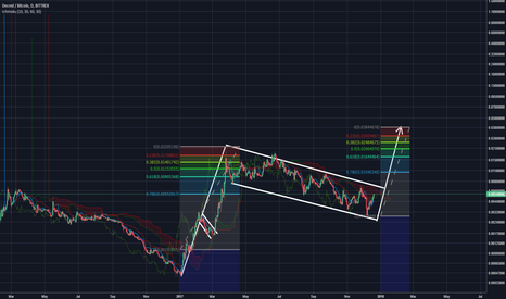 DCRBTC: Decred major bullflag
