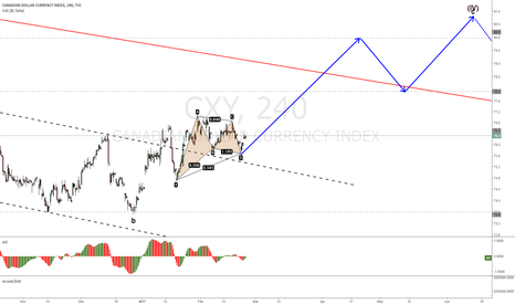 CXY: DXY with a Gartley at channel retest