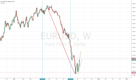 EURUSD: Euro trend reversal?