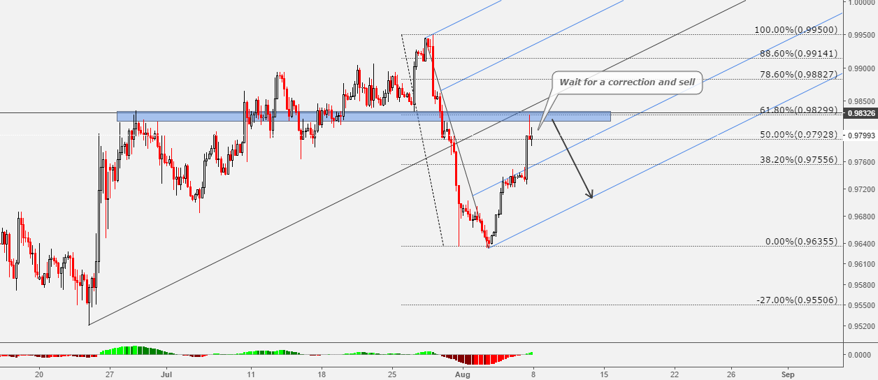 USDCHF Great Level To Watch For Sell Setup