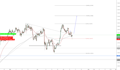 GBPUSD: GBPUSD IS GONING TO REACH THE MOON
