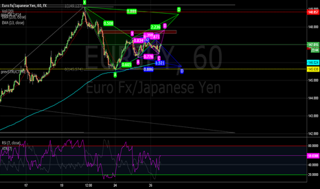 EURJPY: One way or Another EUR/JPY 60