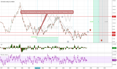 DXY: The beginning of the Fifth Wave