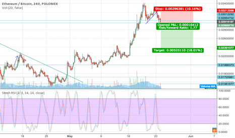 ETHBTC: Short ETH until 0.024 with stop loss above 0.034