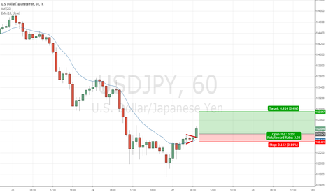 USDJPY: Looking for a small run up in Yen