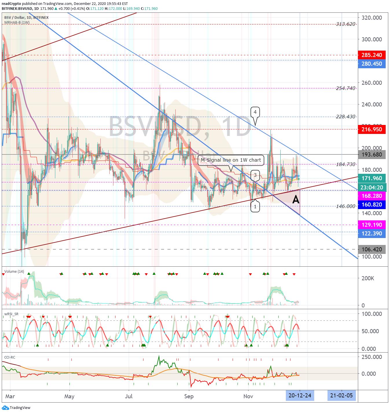 tradingview bitcoin sv