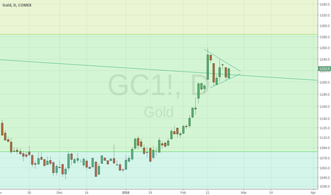 GC1!: GC1! in nice penant formation now.  Target 1236$