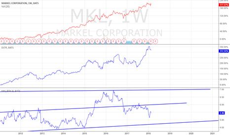 MKL: Markel vs Berkie