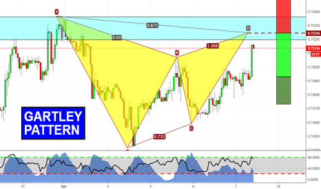 CADCHF: Gartley Pattern su CADCHF